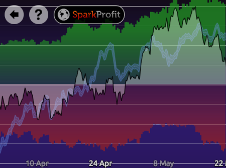 Spark Profit's free Global Sentiment Indicator (Example)