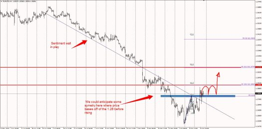 1.28 line in the sand for buyers