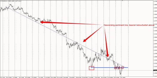 EURUSD retesting the 1.25
