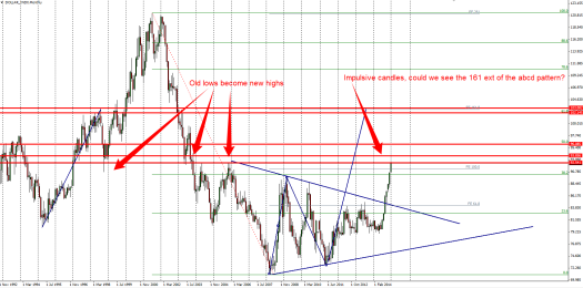 USD Index at an interesting historic level