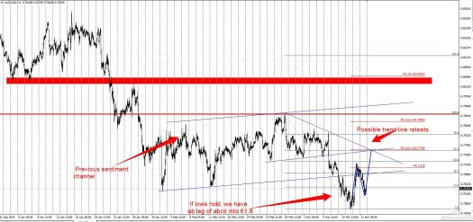 Sell zone on the AUDUSD