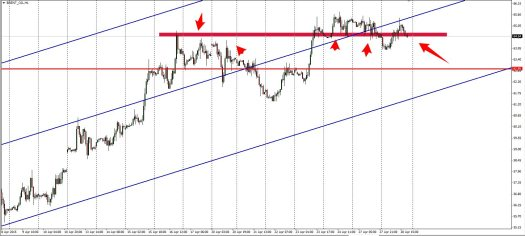 Oil finding support at 64.50