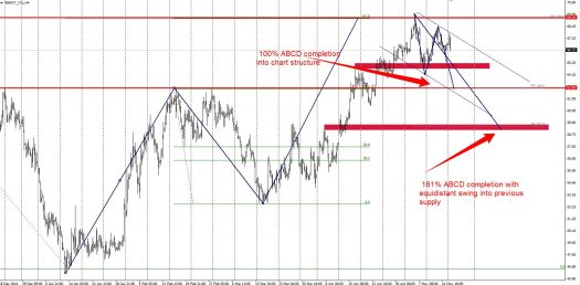 Demand Zones On Brent Oil