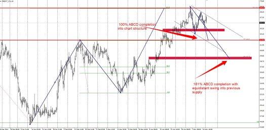 Demand Zones On Brent Oil