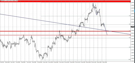 Where will GBPUSD find support?