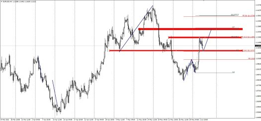 Symmetrical pattern if 1.1075 holds