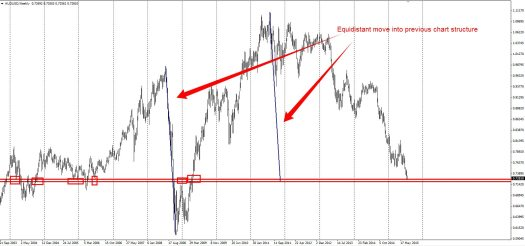 Equidistant level on AUDUSD