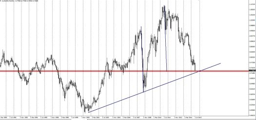 A trend line supports AUD
