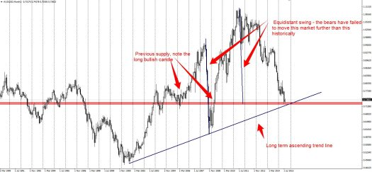 The audusd is finding support at a long term level