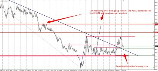 Brent Oil is retesting the break out zone and previous supply