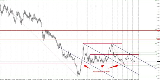 Brent approaching a potential demand zone
