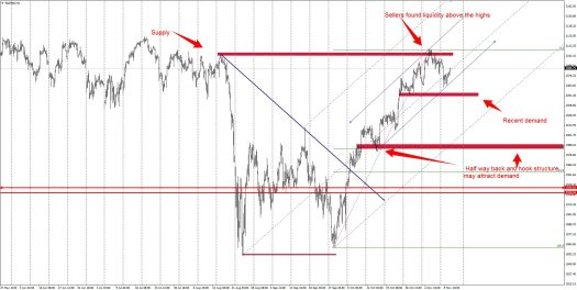 Which way now for the S&P?