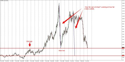 Oil is at support - there may be more downside