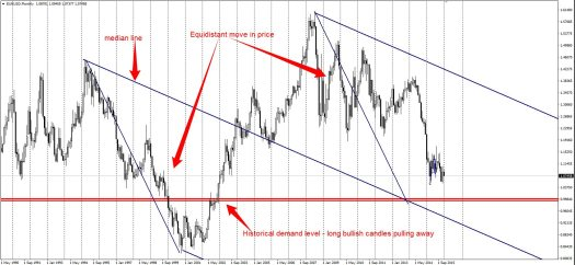 More downside for the EURUSD?