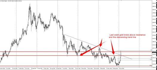 Gold has broken some resistance levels