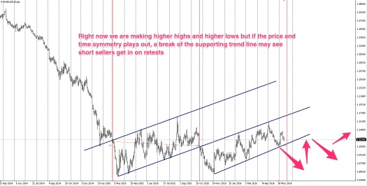 The EURUSD is supported by a trend line for now..