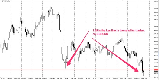1.35 is a key level on GBPUSD