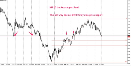 Oil may have support at the 42.50 level