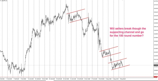 The USDJPY is consolidating and may provide trading opportunites