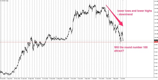 yen has been in a strong downtrend
